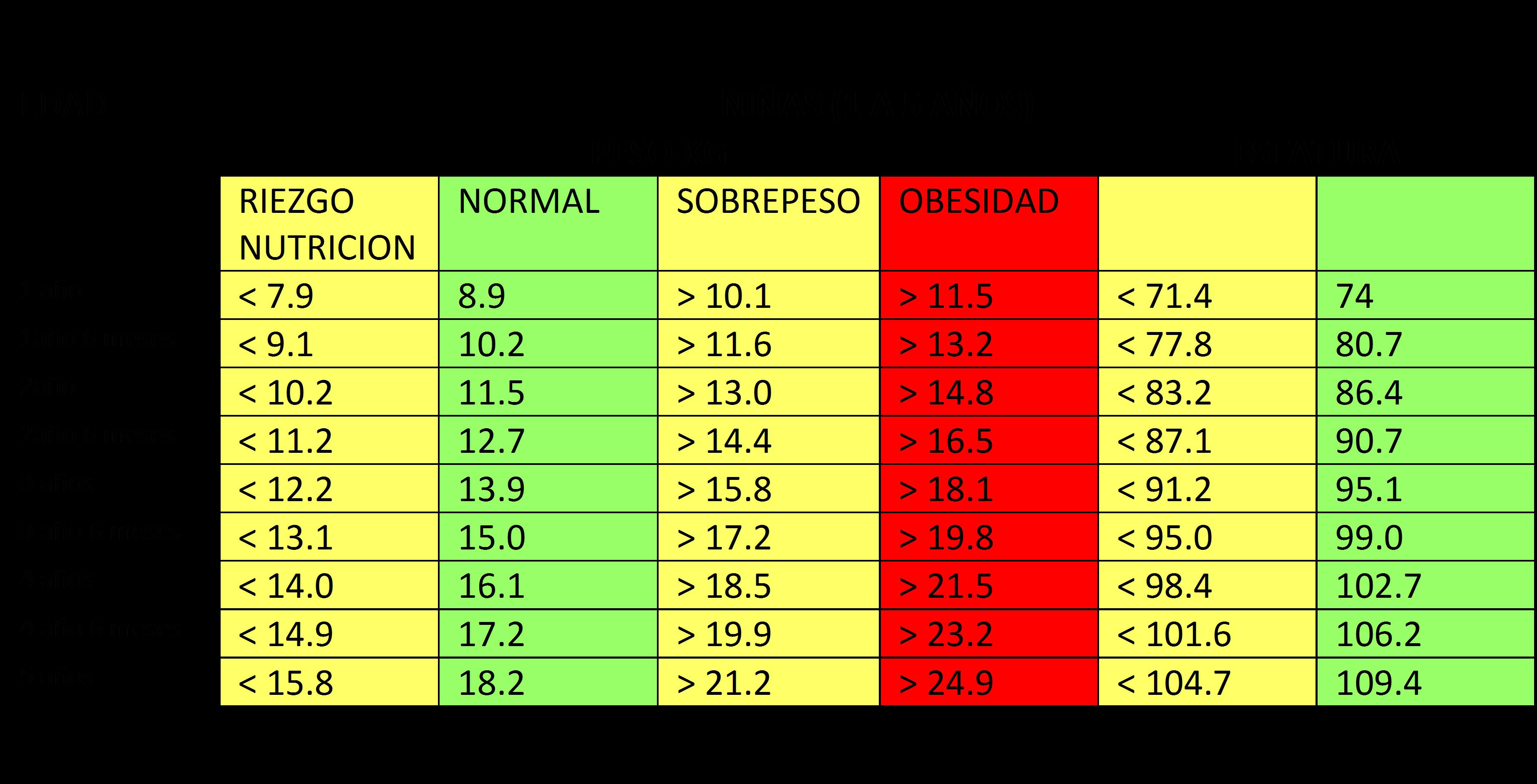 Estatura Tabla De Peso Y Talla En Ninos Mexicanos De 6 A 12 Anos Noticias Ninos